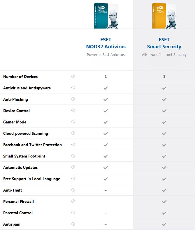 nod32 vs eset smart security